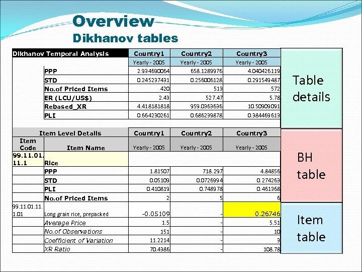 Overview Dikhanov tables Dikhanov Temporal Analysis PPP STD No. of Priced Items ER (LCU/US$)