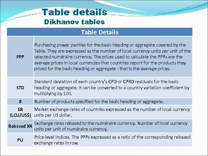 Table details Dikhanov tables Table Details PPP Purchasing power parities for the basic heading