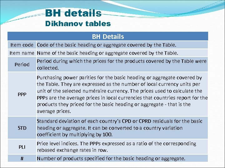 BH details Dikhanov tables BH Details Item code Code of the basic heading or