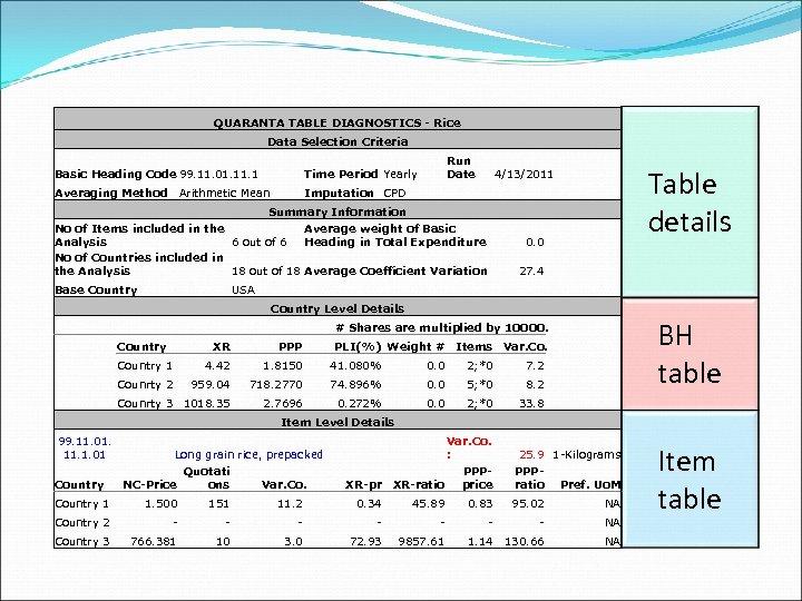 QUARANTA TABLE DIAGNOSTICS - Rice Data Selection Criteria Basic Heading Code 99. 11.