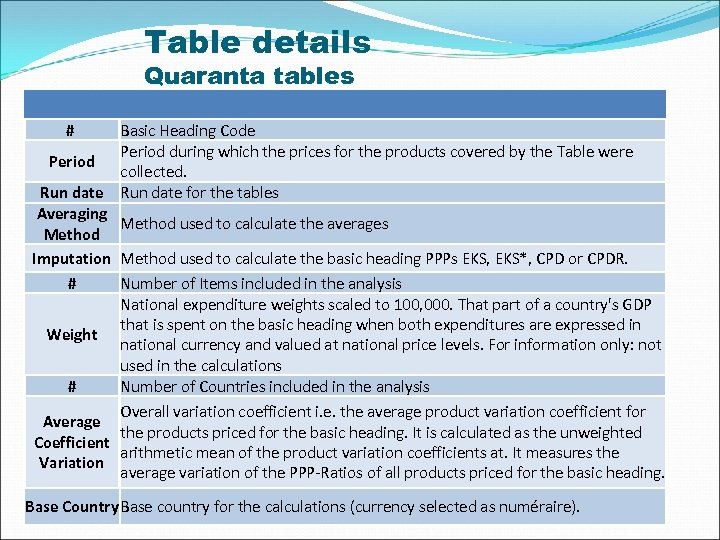 Table details Quaranta tables # Basic Heading Code Period during which the prices for
