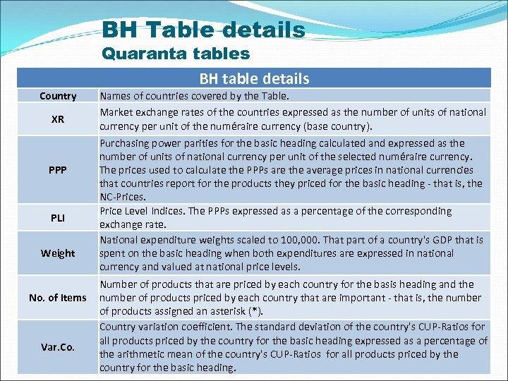BH Table details Quaranta tables BH table details Country XR PPP PLI Weight No.