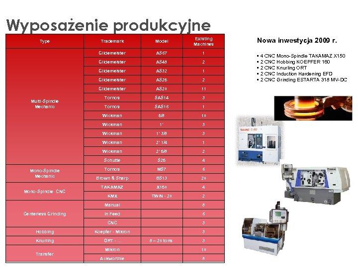 Wyposażenie produkcyjne 1 AS 48 2 AS 32 1 AS 25 2 Gildemeister AS