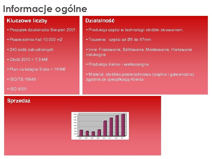 Informacje ogólne Kluczowe liczby Działalność • Początek działalności Sierpień 2001. • Produkcja części w