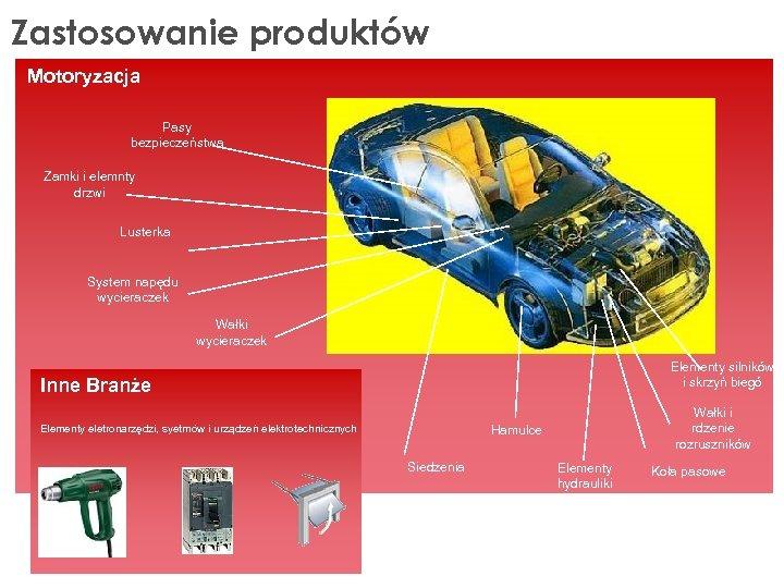 Zastosowanie produktów Motoryzacja Pasy bezpieczeństwa Zamki i elemnty drzwi Lusterka System napędu wycieraczek Wałki