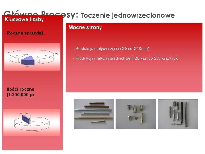 Główne Procesy: Toczenie jednowrzecionowe Kluczowe liczby Mocne strony Roczna sprzedaż - Produkcja małych części
