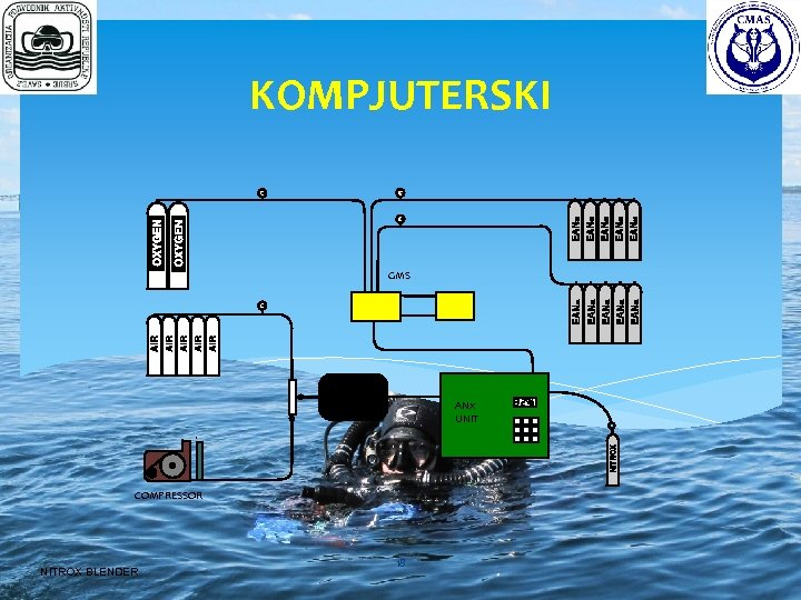 KOMPJUTERSKI GMS FILTER PACK ANx UNIT COMPRESSOR NITROX BLENDER 18