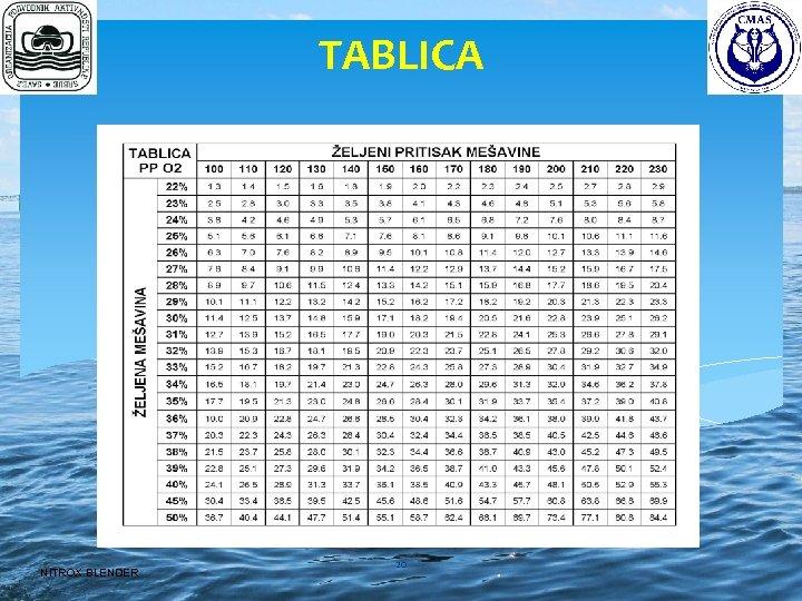 TABLICA NITROX BLENDER 20