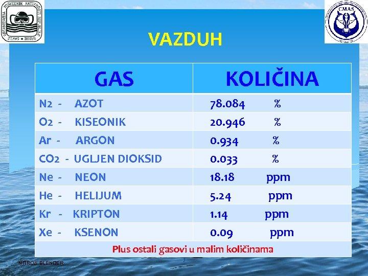 VAZDUH GAS KOLIČINA N 2 O 2 - AZOT KISEONIK 78. 084 20. 946