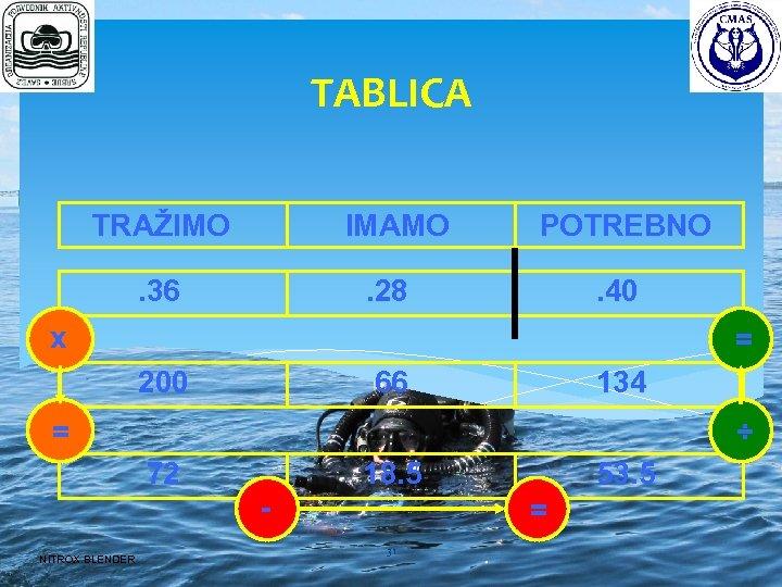 TABLICA TRAŽIMO IMAMO . 36 POTREBNO . 28 . 40 x = 200 134