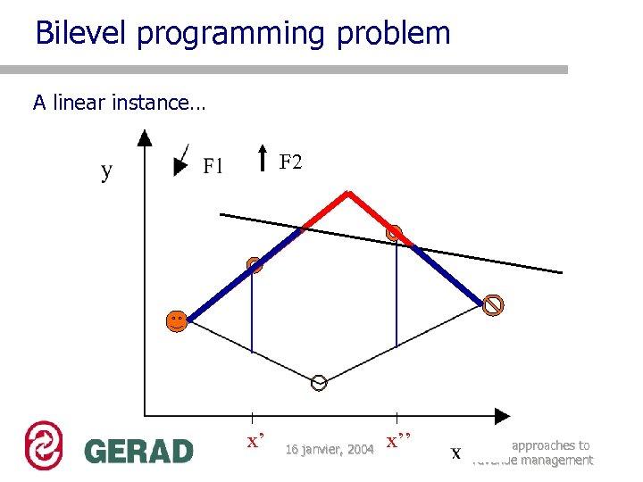 Bilevel programming problem A linear instance… F 2 x' 16 janvier, 2004 x'' Bilevel