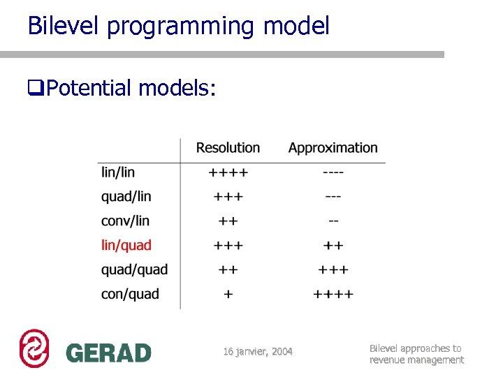 Bilevel programming model q. Potential models: 16 janvier, 2004 Bilevel approaches to revenue management