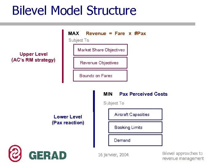 Bilevel Model Structure MAX Revenue = Fare X #Pax Subject To Upper Level (AC's