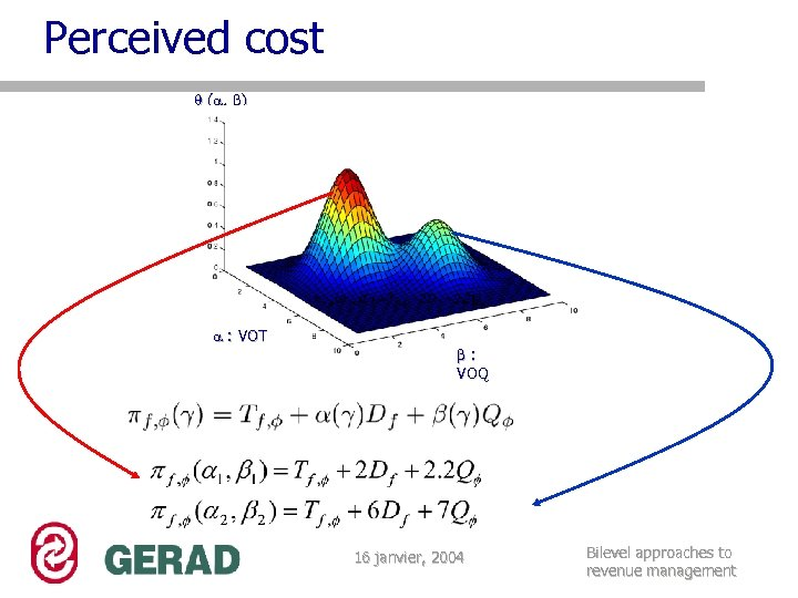 Perceived cost ( , ) : VOT : VOQ 16 janvier, 2004 Bilevel approaches