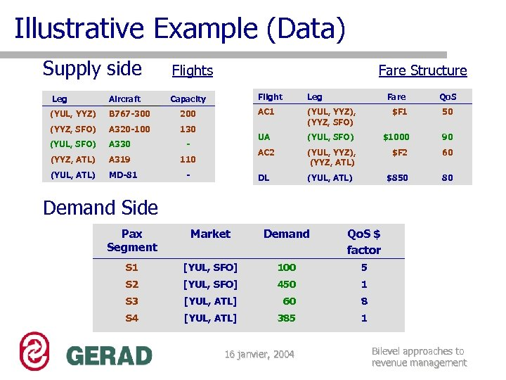 Illustrative Example (Data) Supply side Flights Fare Structure Aircraft (YUL, YYZ) B 767 -300