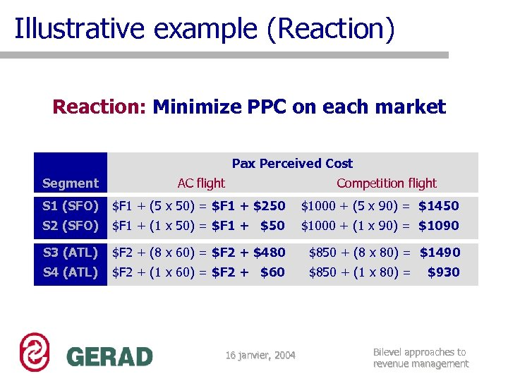 Illustrative example (Reaction) Reaction: Minimize PPC on each market Pax Perceived Cost Segment AC