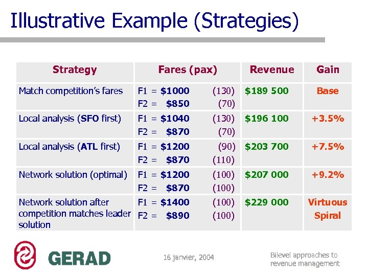 Illustrative Example (Strategies) Strategy Fares (pax) Revenue Gain Match competition's fares F 1 =