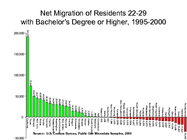 Net Migration of Residents 22 -29 with Bachelor's Degree or Higher, 1995 -2000 73,
