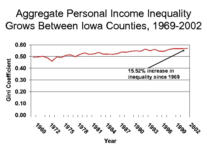 Aggregate Personal Income Inequality Grows Between Iowa Counties, 1969 -2002 15. 52% increase in