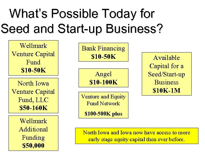 What's Possible Today for Seed and Start-up Business? Wellmark Venture Capital Fund $10 -50