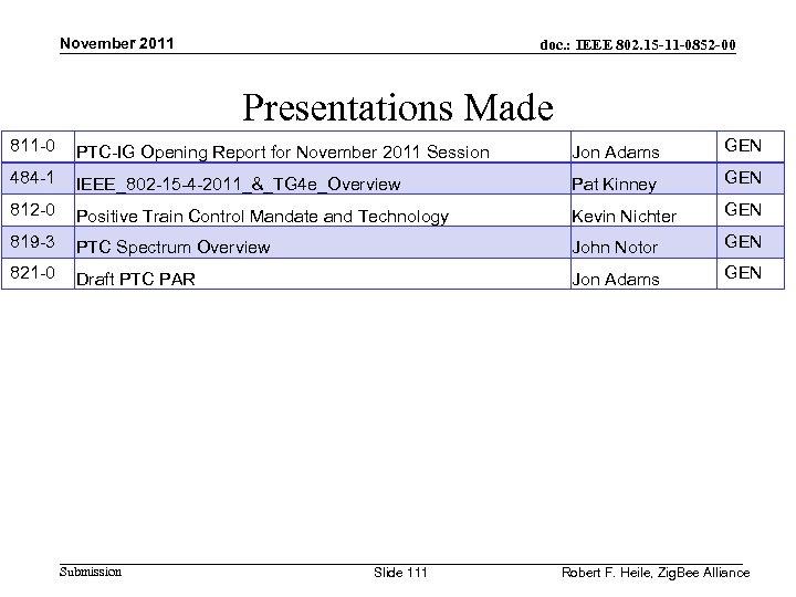 November 2011 doc. : IEEE 802. 15 -11 -0852 -00 Presentations Made 811 -0
