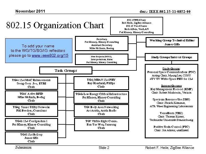 November 2011 doc. : IEEE 802. 15 -11 -0852 -00 802. 15 Organization Chart