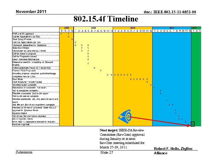 November 2011 802. 15. 4 f Timeline Submission doc. : IEEE 802. 15 -11