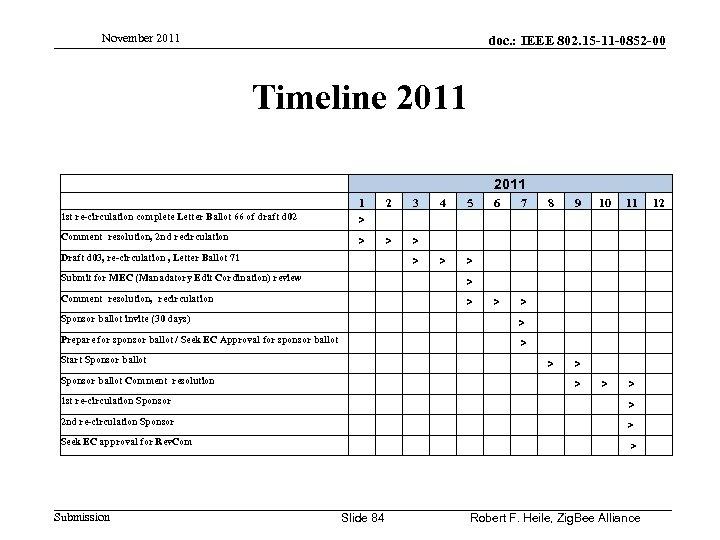 November 2011 doc. : IEEE 802. 15 -11 -0852 -00 Timeline 2011 1 st