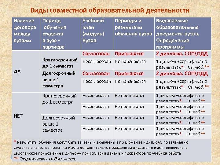 Виды совместной образовательной деятельности Наличие договора между вузами Период обучения студента в вузе партнере
