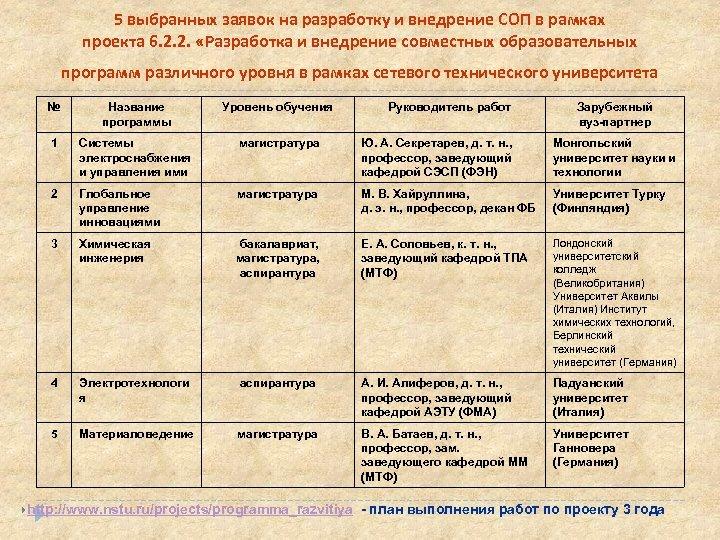 5 выбранных заявок на разработку и внедрение СОП в рамках проекта 6. 2. 2.
