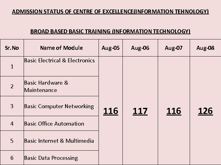ADMISSION STATUS OF CENTRE OF EXCELLENCE(INFORMATION TEHNOLOGY) BROAD BASED BASIC TRAINING (INFORMATION TECHNOLOGY) Sr.