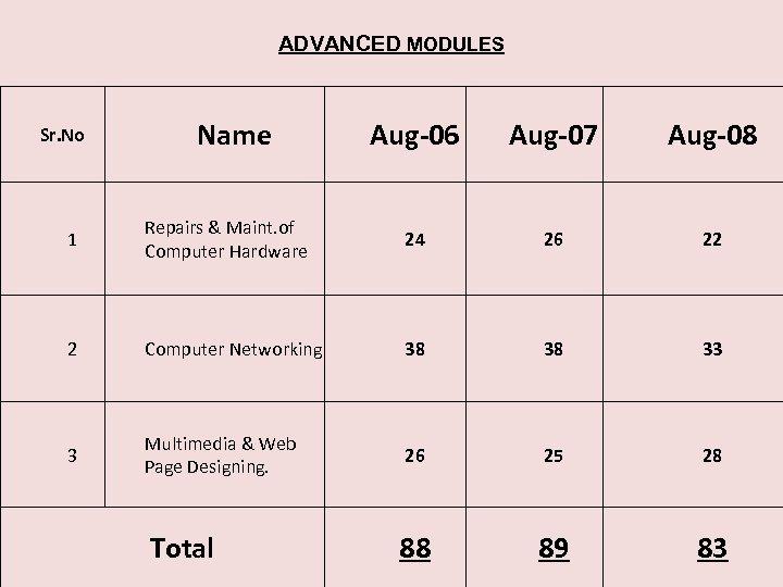 ADVANCED MODULES Sr. No Name Aug-06 Aug-07 Aug-08 1 Repairs & Maint. of Computer