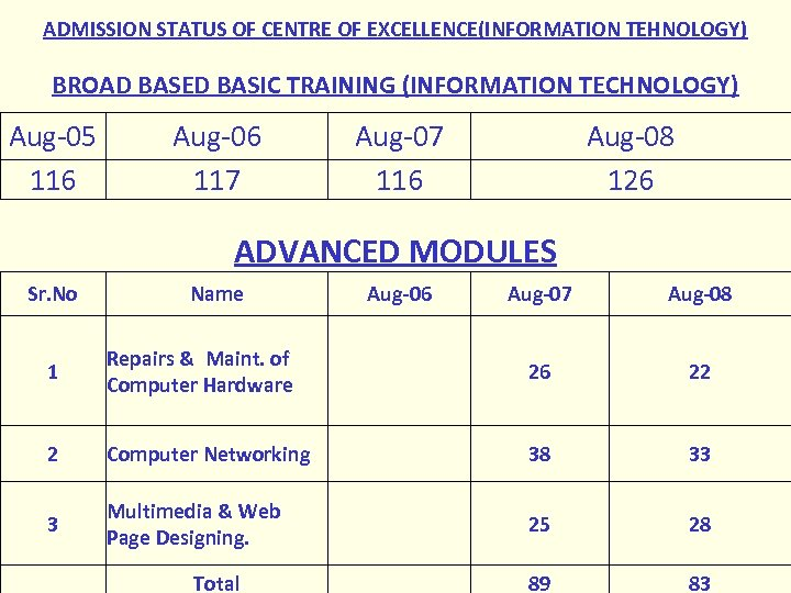 ADMISSION STATUS OF CENTRE OF EXCELLENCE(INFORMATION TEHNOLOGY) BROAD BASED BASIC TRAINING (INFORMATION TECHNOLOGY) Aug-05