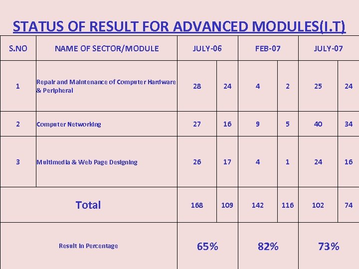 STATUS OF RESULT FOR ADVANCED MODULES(I. T) S. NO NAME OF SECTOR/MODULE 1 Repair