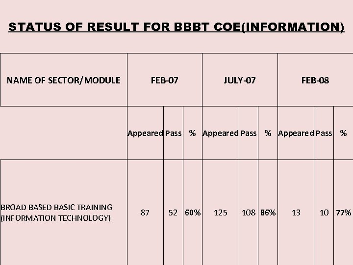 STATUS OF RESULT FOR BBBT COE(INFORMATION) NAME OF SECTOR/MODULE FEB-07 JULY-07 FEB-08 Appeared Pass