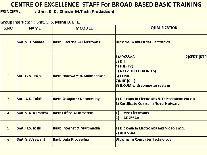 CENTRE OF EXCELLENCE STAFF For BROAD BASED BASIC TRAINING PRINCIPAL : Shri. K. D.