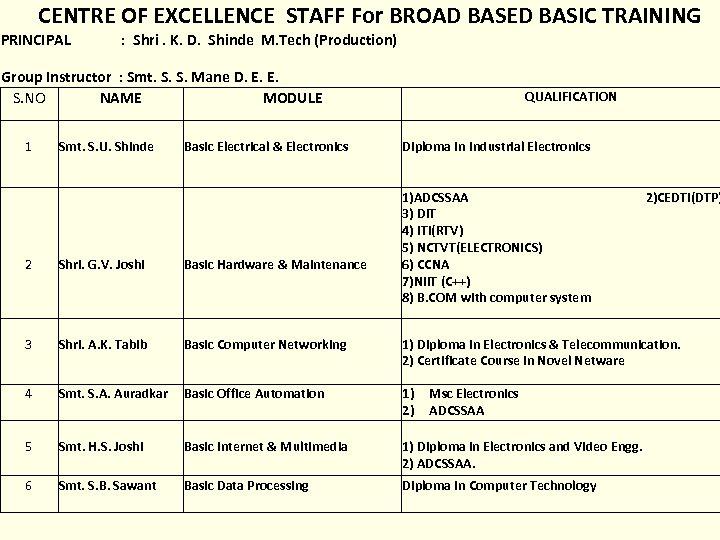 CENTRE OF EXCELLENCE STAFF For BROAD BASED BASIC TRAINING PRINCIPAL : Shri. K. D.