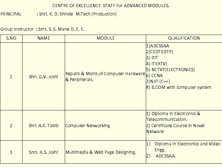 CENTRE OF EXCELLENCE STAFF For ADVANCED MODULES. PRINCIPAL : Shri. K. D. Shinde M.
