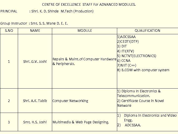 CENTRE OF EXCELLENCE STAFF For ADVANCED MODULES. PRINCIPAL : Shri. K. D. Shinde M.