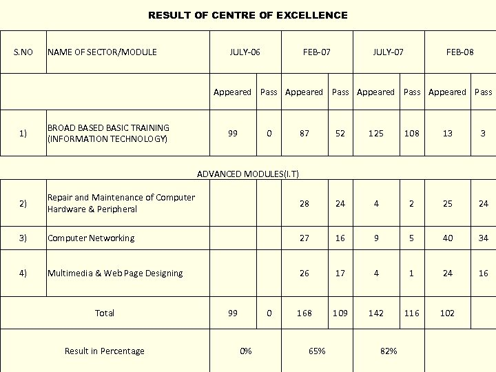 RESULT OF CENTRE OF EXCELLENCE S. NO NAME OF SECTOR/MODULE JULY-06 FEB-07 JULY-07 FEB-08