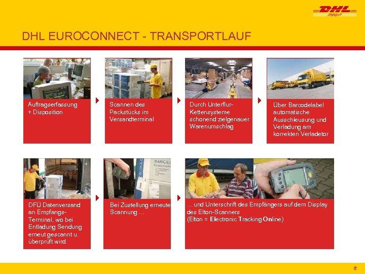 DHL EUROCONNECT - TRANSPORTLAUF Auftragserfassung + Disposition DFÜ Datenversand an Empfangs. Terminal, wo bei