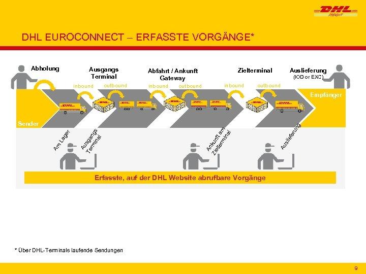 DHL EUROCONNECT – ERFASSTE VORGÄNGE* Abholung Ausgangs Terminal outbound inbound Zielterminal Abfahrt / Ankunft