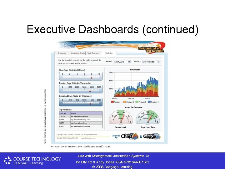 Executive Dashboards (continued) Use with Management Information Systems 1 e By Effy Oz &