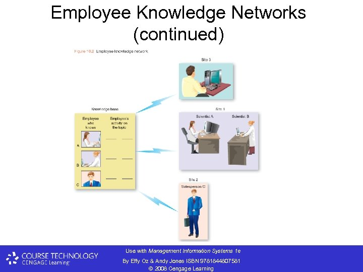 Employee Knowledge Networks (continued) Use with Management Information Systems 1 e By Effy Oz