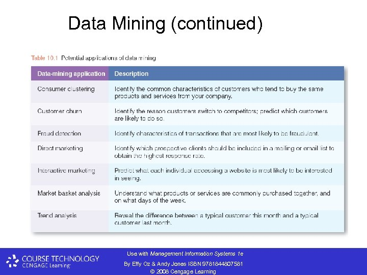 Data Mining (continued) Use with Management Information Systems 1 e By Effy Oz &