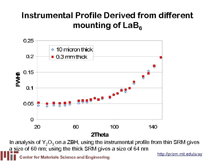 Instrumental Profile Derived from different mounting of La. B 6 In analysis of Y