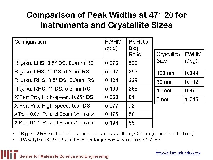 Comparison of Peak Widths at 47° 2 q for Instruments and Crystallite Sizes Configuration