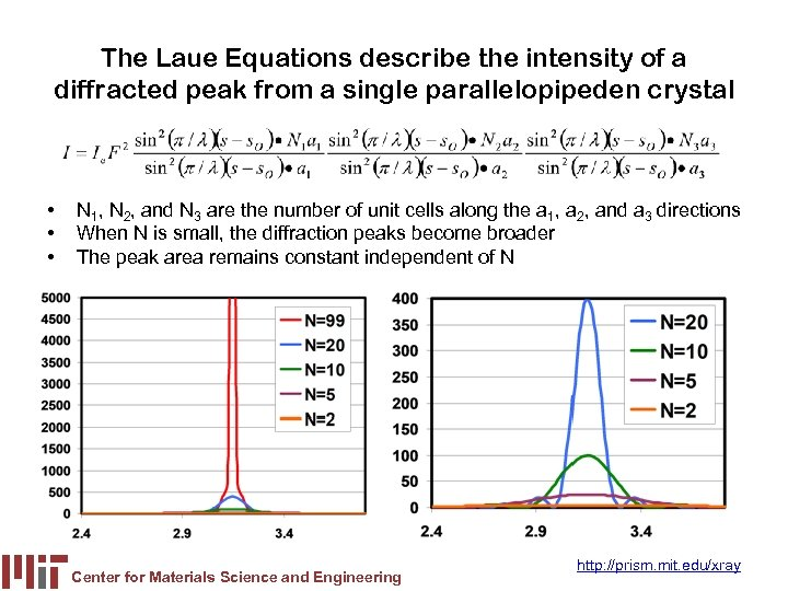 The Laue Equations describe the intensity of a diffracted peak from a single parallelopipeden