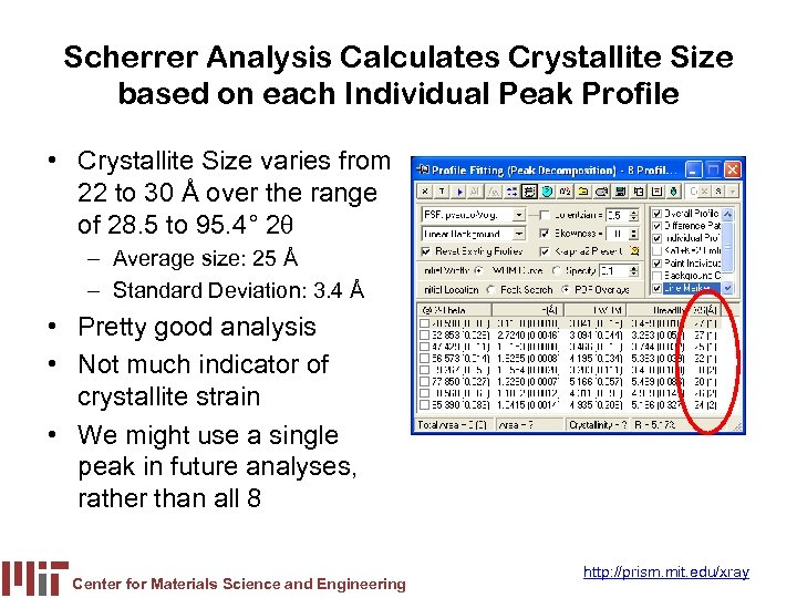 Scherrer Analysis Calculates Crystallite Size based on each Individual Peak Profile • Crystallite Size