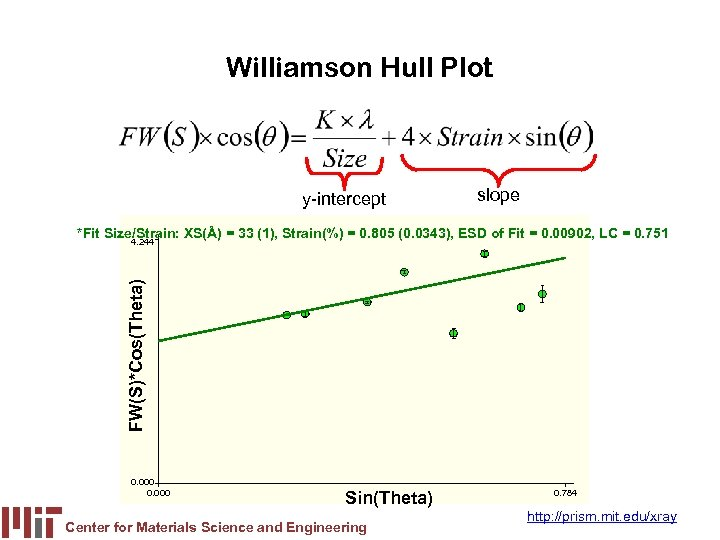 Williamson Hull Plot y-intercept slope *Fit Size/Strain: XS(Å) = 33 (1), Strain(%) = 0.